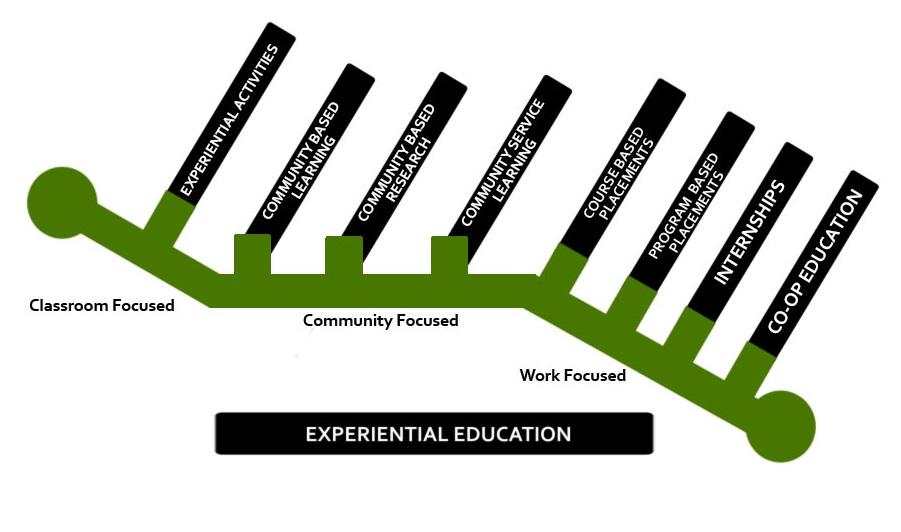 Continuum of experiential education strategies